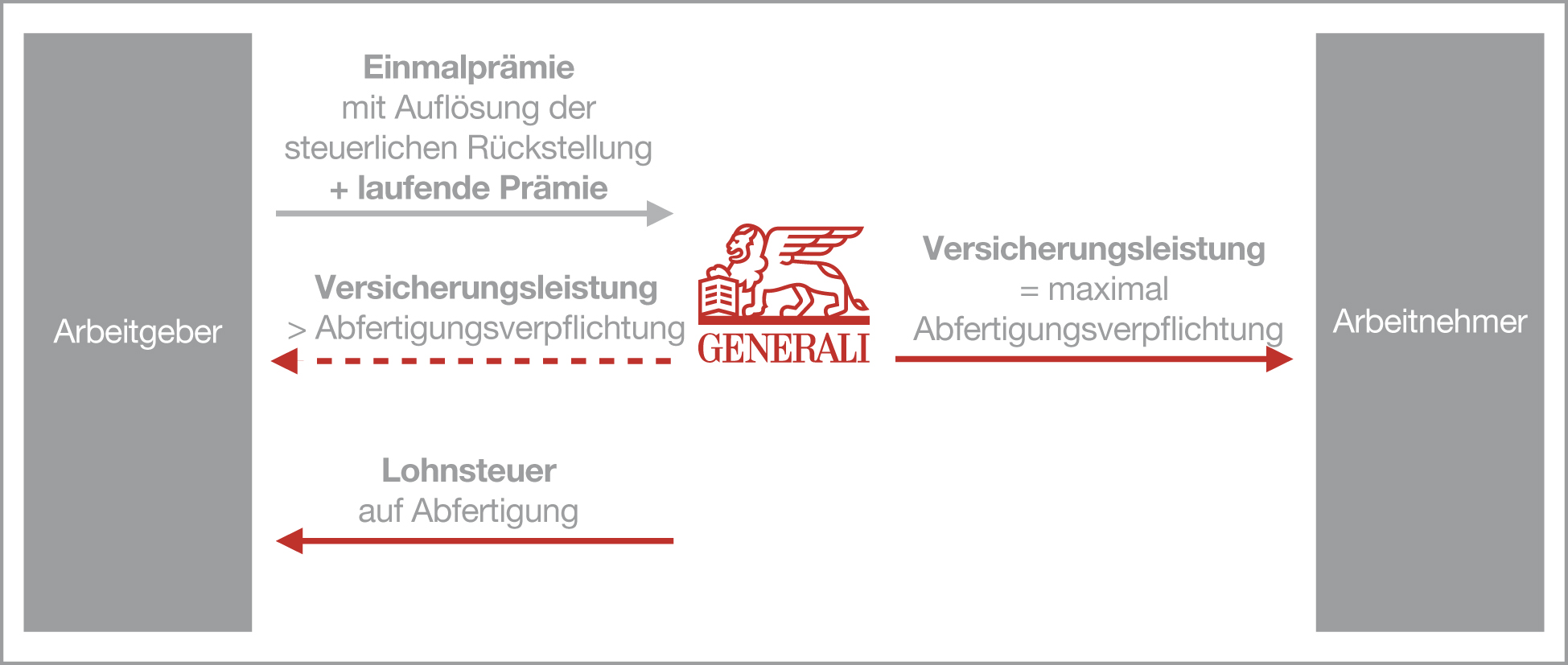 Auslagerungsversicherung Generali Versicherung Österreich