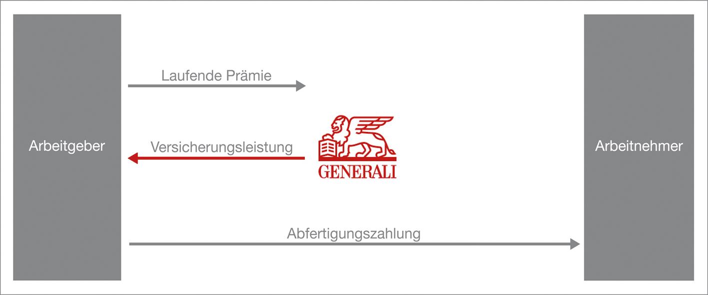 Abfertigungsrückdeckung Generali Versicherung Österreich