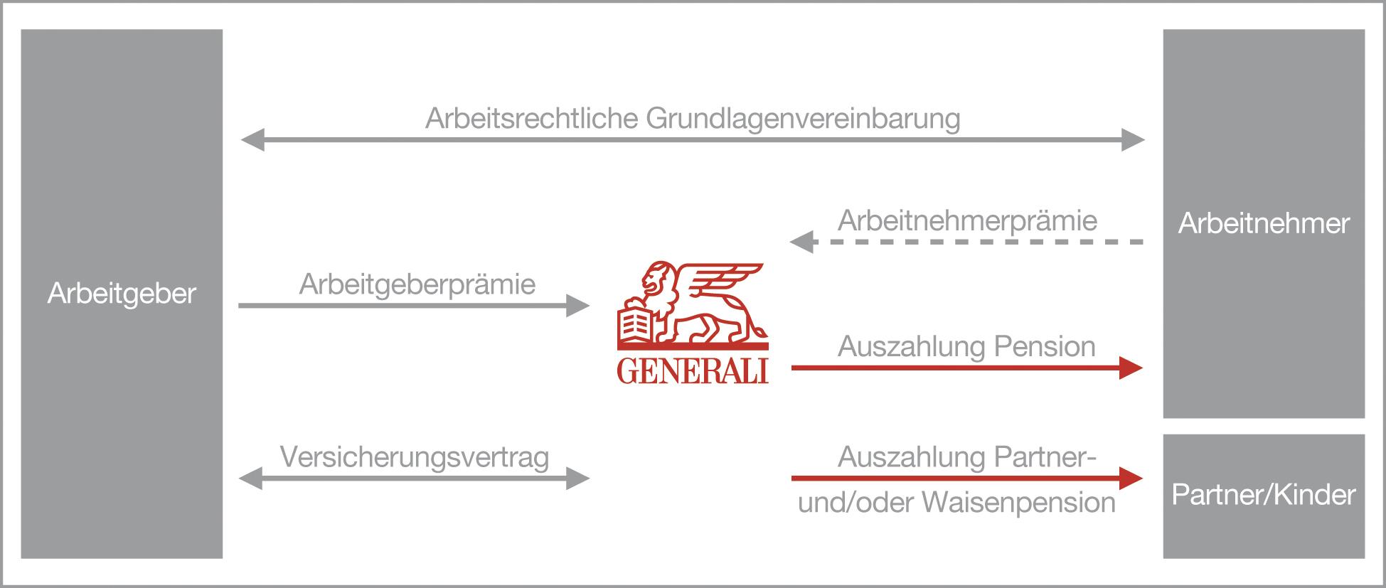 Grafik BKV späterer Bezug Generali Versicherung Österreich