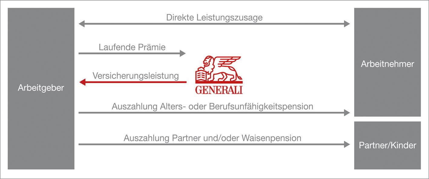 Grafik BKV Firmenpension Generali Versicherung Österreich