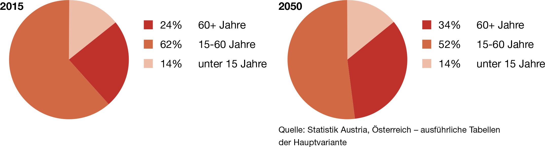Bevölkerungsstruktur nach Alter